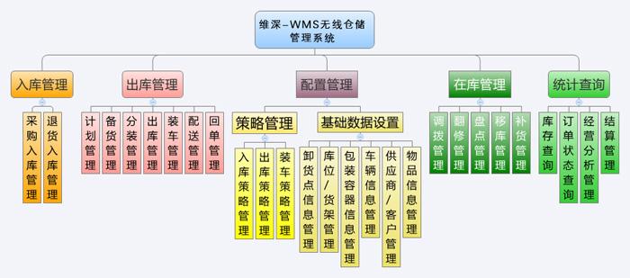 wms,wms无线仓储,wms仓库管理系统解决方案